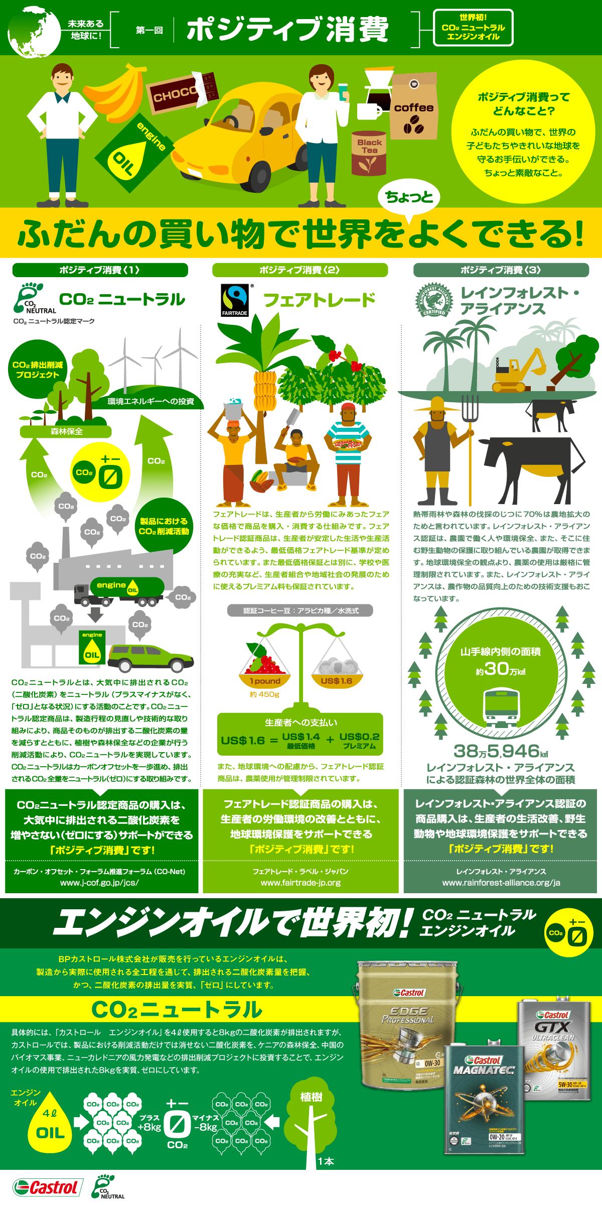 第一回「ポジティブ消費」   カストロール CO₂ニュートラル